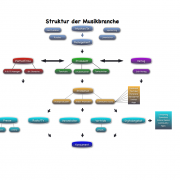 Struktur-Musikbranche